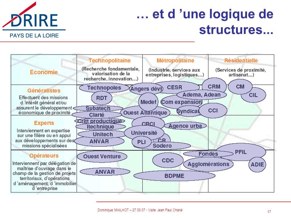 17 Dominique MAILHOT – 27 09 07 - Visite Jean Paul Charié … et d une logique de structures...