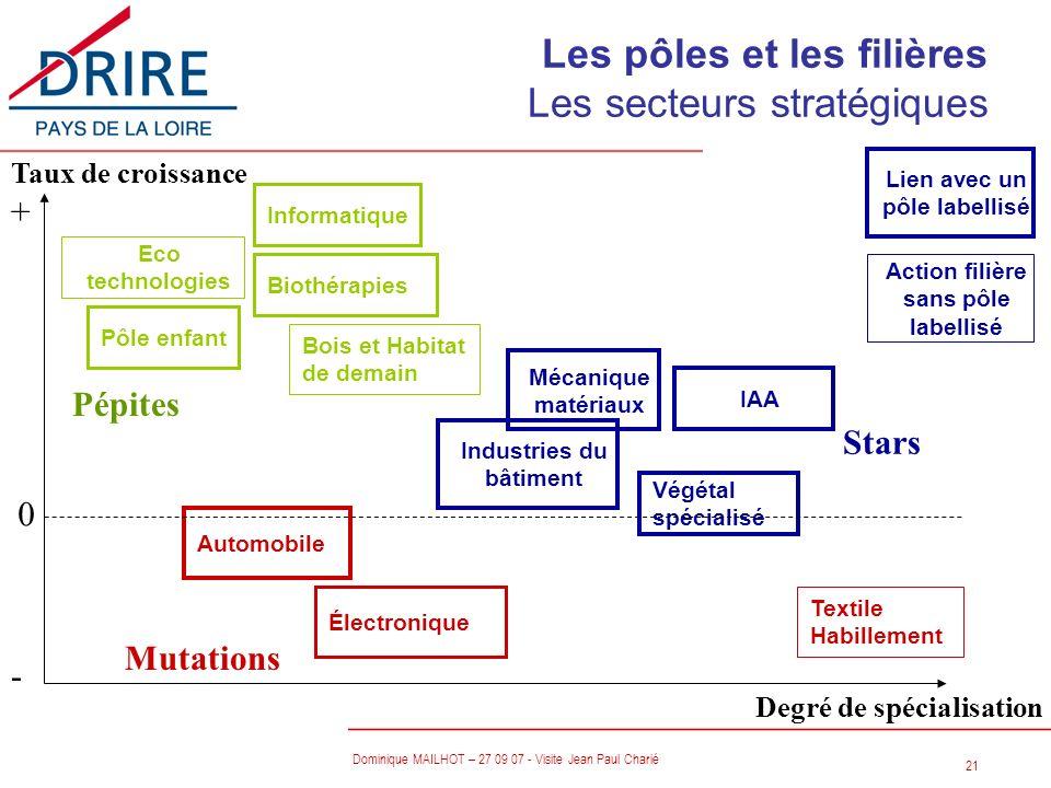 21 Dominique MAILHOT – 27 09 07 - Visite Jean Paul Charié Mécanique matériaux Automobile IAA Informatique Industries du bâtiment Végétal spécialisé Bi