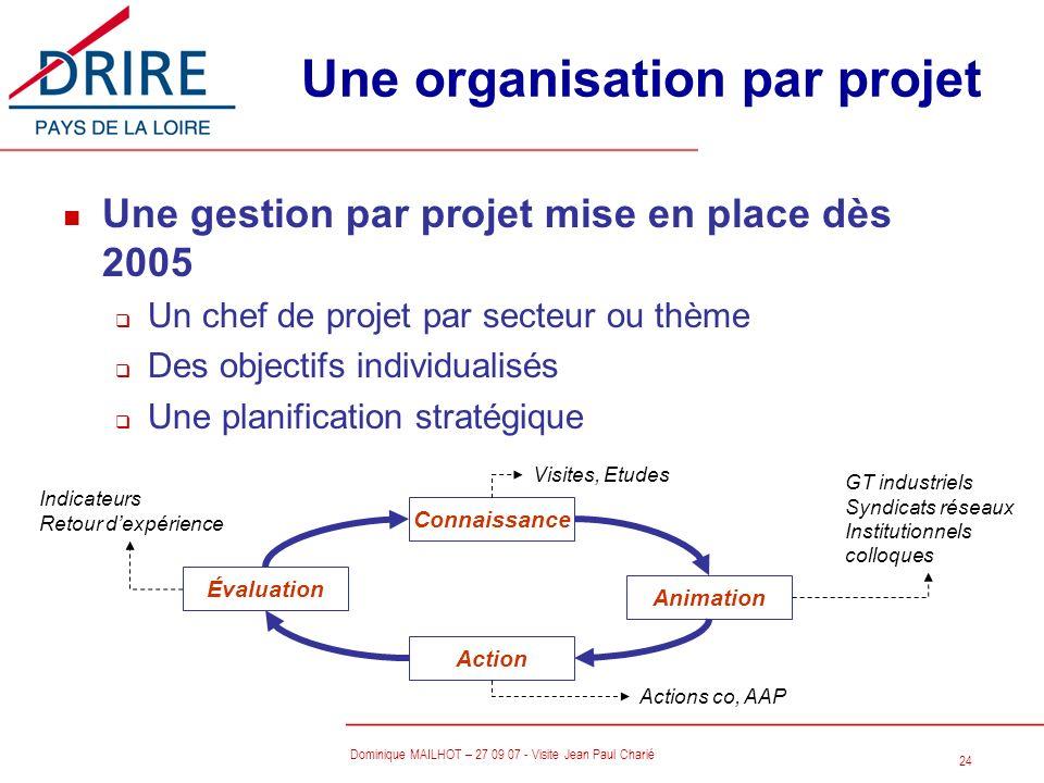 24 Dominique MAILHOT – 27 09 07 - Visite Jean Paul Charié Une organisation par projet n Une gestion par projet mise en place dès 2005 q Un chef de pro