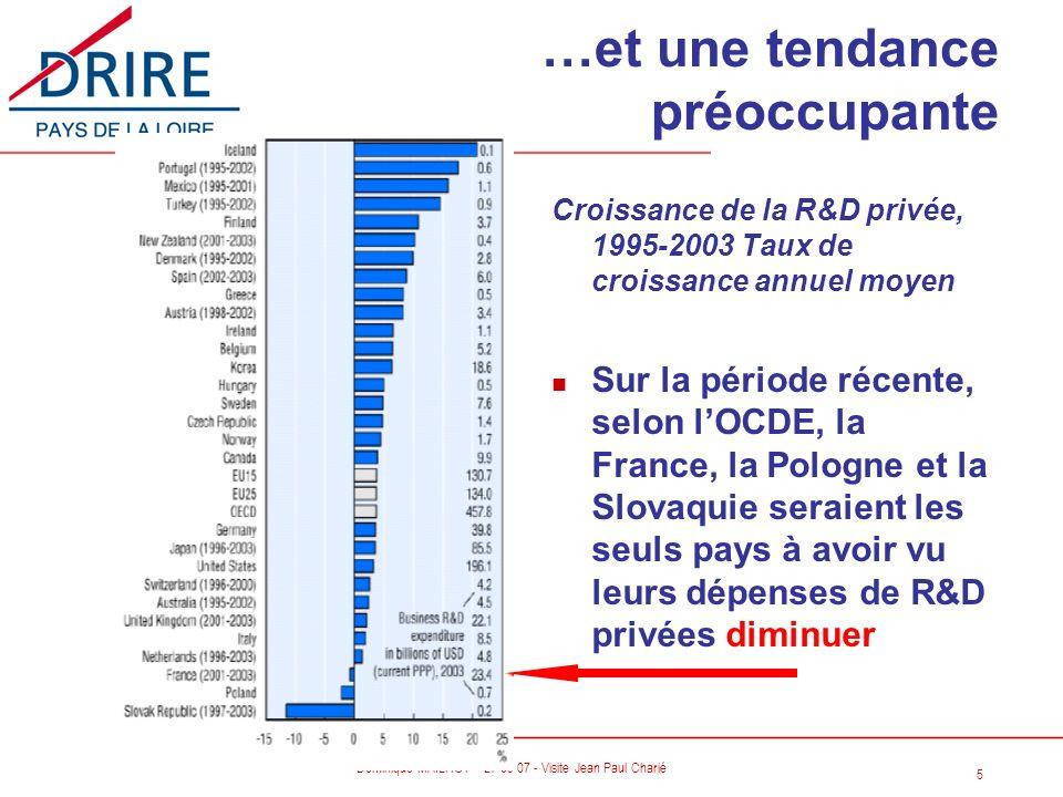 5 Dominique MAILHOT – 27 09 07 - Visite Jean Paul Charié Croissance de la R&D privée, 1995-2003 Taux de croissance annuel moyen n Sur la période récen