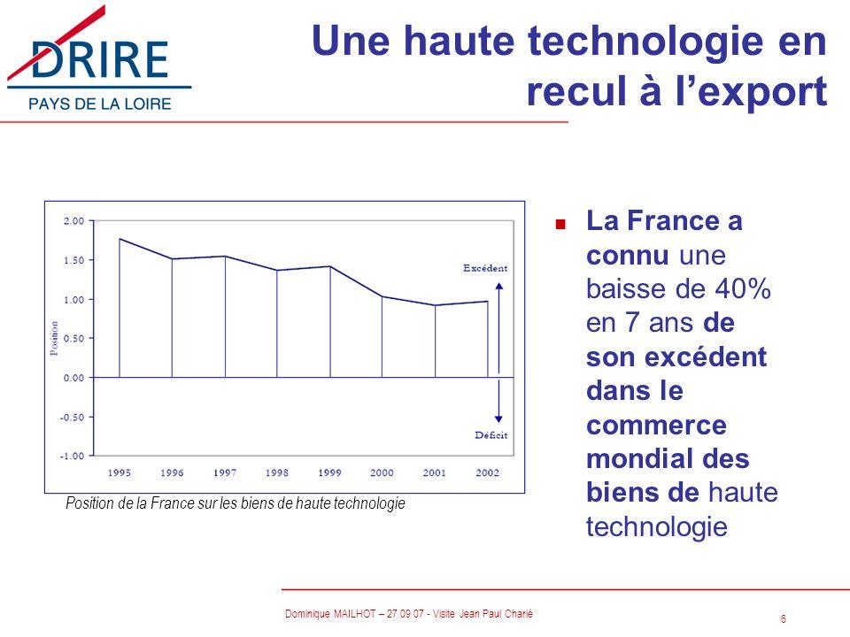 6 Dominique MAILHOT – 27 09 07 - Visite Jean Paul Charié n La France a connu une baisse de 40% en 7 ans de son excédent dans le commerce mondial des b