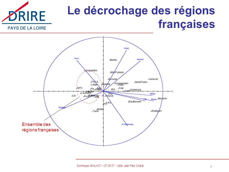 28 Dominique MAILHOT – 27 09 07 - Visite Jean Paul Charié Animation: Déterminer des stratégies collectives n Comment susciter des dynamiques collectives dans les filières.