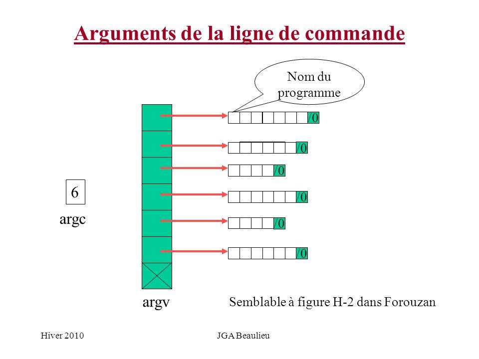 Hiver 2010JGA Beaulieu Arguments de la ligne de commande /0 argv 6 argc Nom du programme Semblable à figure H-2 dans Forouzan