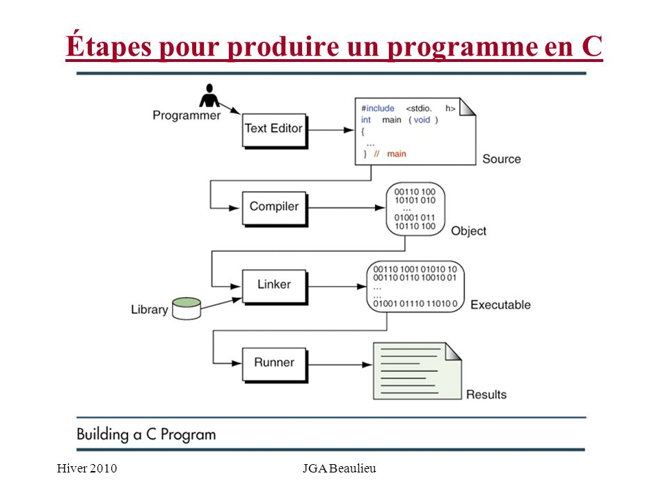 Hiver 2010JGA Beaulieu Étapes pour produire un programme en C