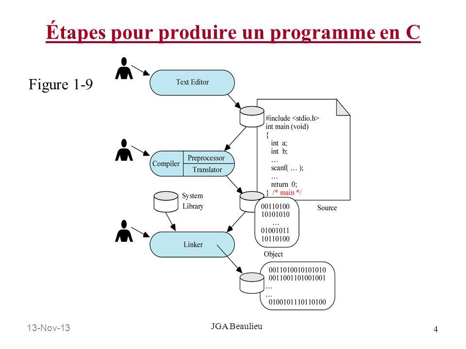 13-Nov-13 5 JGA Beaulieu Structure dun programme en C Tout les programmes en C doivent contenir au moins une fonction Cette fonction est la fonction main() Il peut seulement y avoir une fonction qui sappel main() Contrairement à Java où chaque classe peut avoir un main