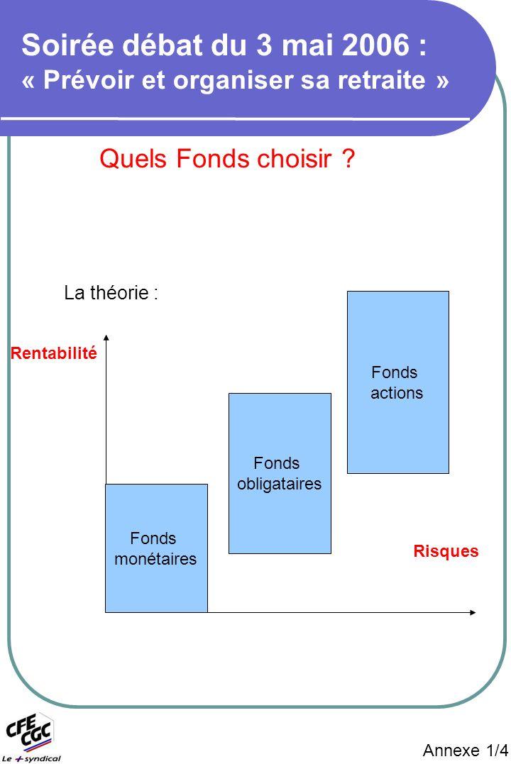 Annexe 1/4 Risques Quels Fonds choisir .