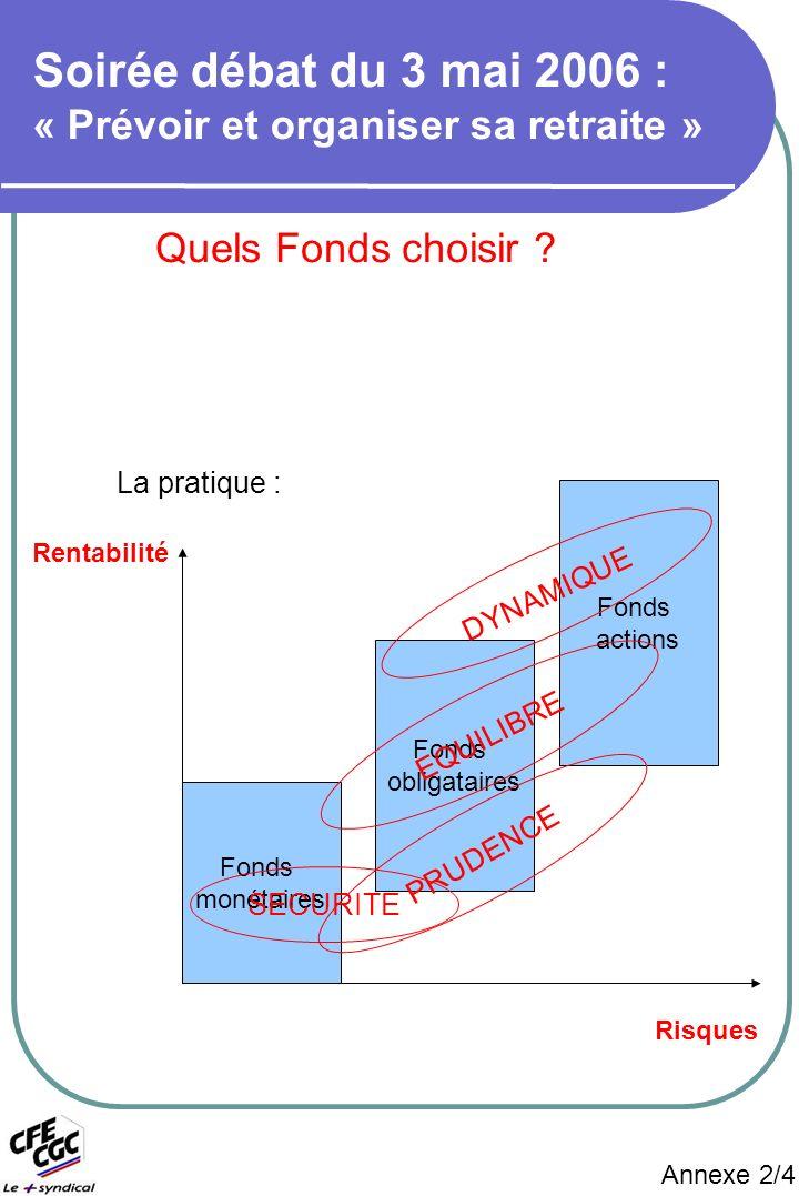 Annexe 2/4 Quels Fonds choisir .
