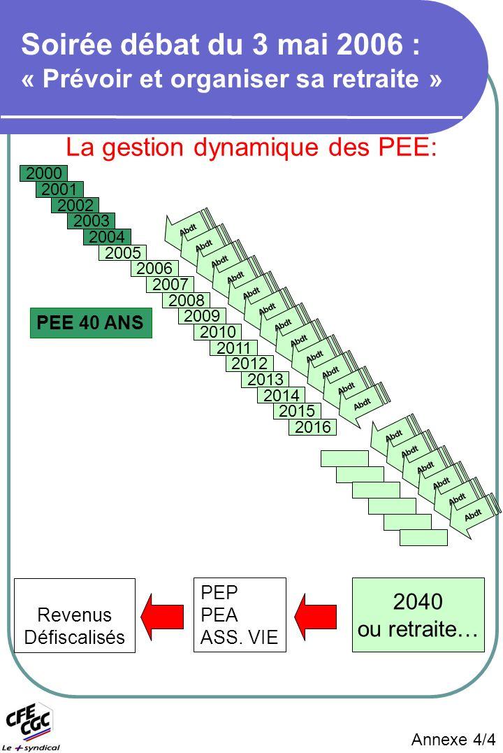 Annexe 4/4 La gestion dynamique des PEE: PEE 40 ANS 2000 2001 2002 2003 2004 2005 2006 2007 2008 2009 2010 2011 2012 2013 2014 2015 Abdt 2016 Abdt 2040 ou retraite… PEP PEA ASS.