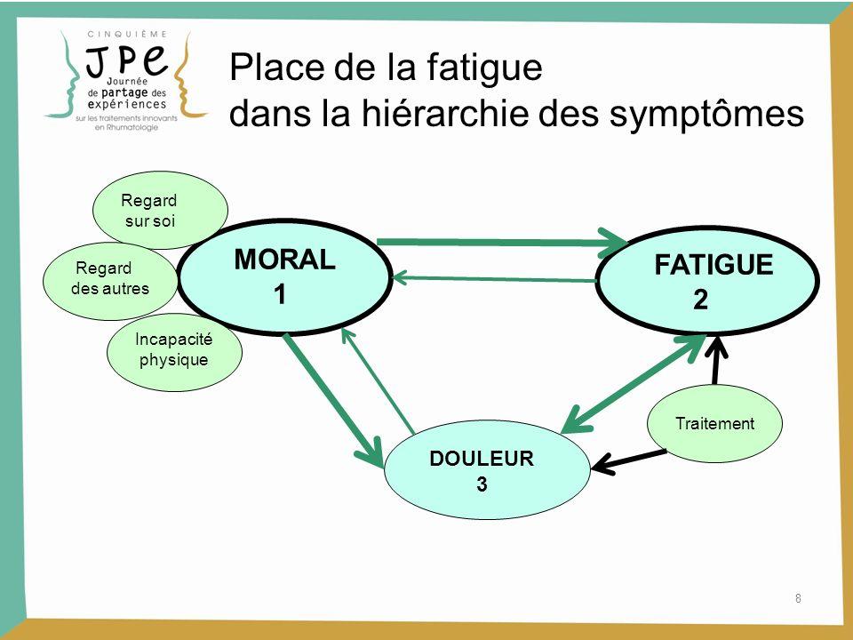 8 Place de la fatigue dans la hiérarchie des symptômes MORAL 1 FATIGUE 2 DOULEUR 3 Traitement Regard sur soi Regard des autres Incapacité physique
