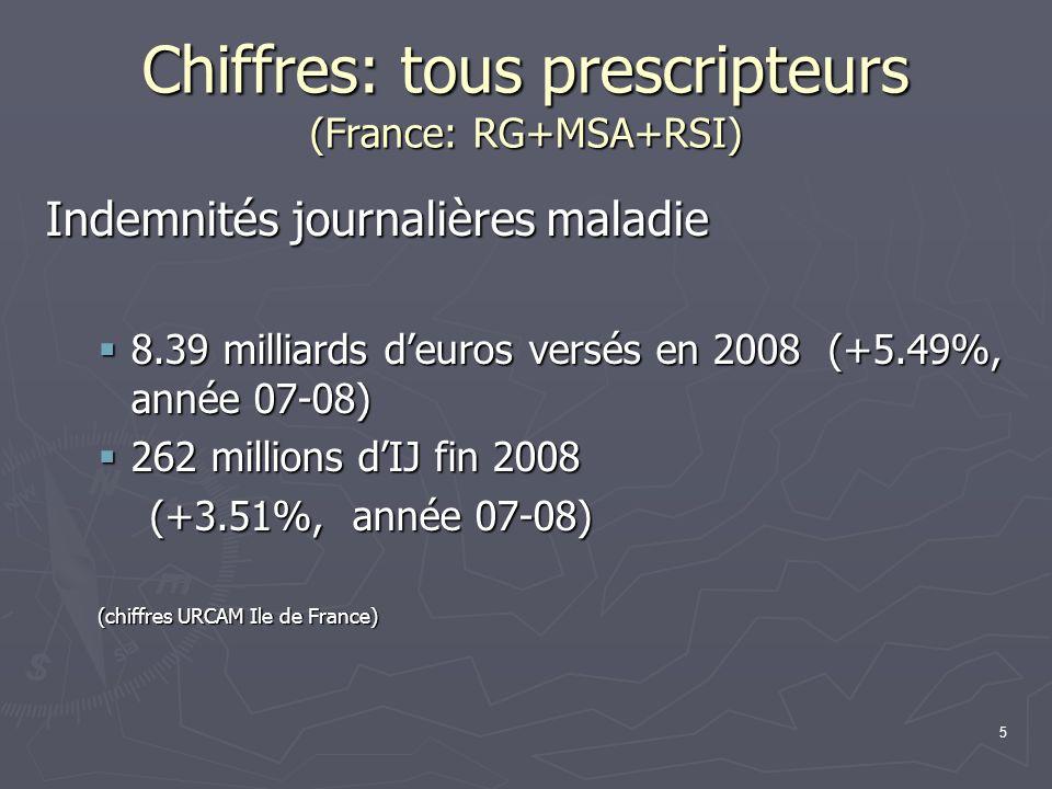 6 Chiffres: MG libéraux (France: RG+MSA+RSI) Nombre dindemnités journalières Nombre dindemnités journalières 179.6 millions dIJ en 2008 (+4.41%) 179.6 millions dIJ en 2008 (+4.41%) Avril 2010 : +4.8 % sur 12 mois Avril 2010 : +4.8 % sur 12 mois Montant versés par lAssurance Maladie Montant versés par lAssurance Maladie 4993 millions d euros en 2007 4993 millions d euros en 2007 5341 millions deuros en 2008 (+6.96%) 5341 millions deuros en 2008 (+6.96%) (chiffres URCAM Ile de France)