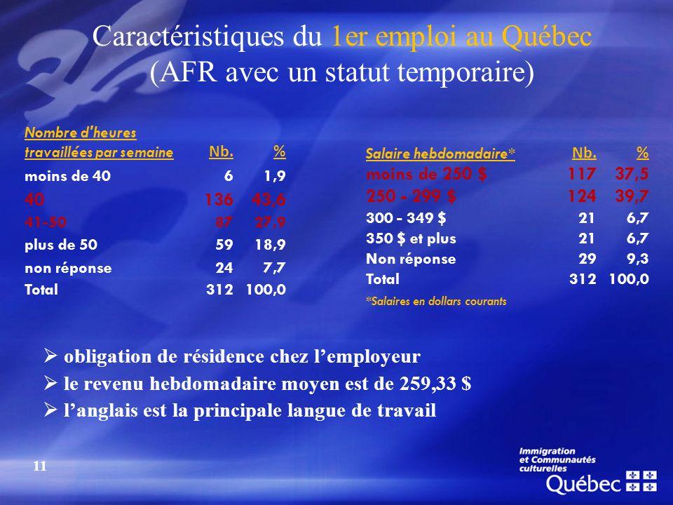 Caractéristiques du 1er emploi au Québec (AFR avec un statut temporaire) Nombre d'heures travaillées par semaine Nb.% moins de 4061,9 4013643,6 41-508