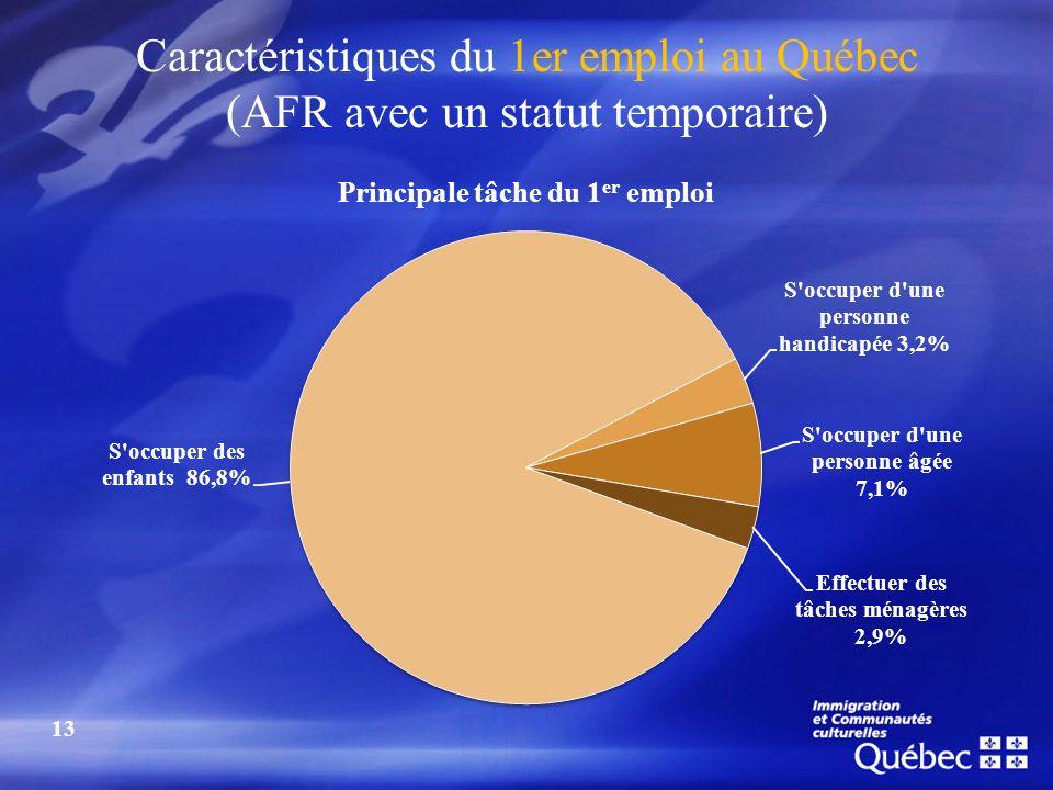 Caractéristiques du 1er emploi au Québec (AFR avec un statut temporaire) 13