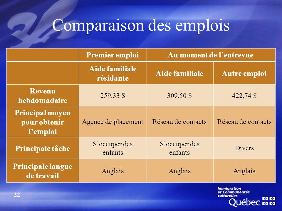Comparaison des emplois Premier emploiAu moment de lentrevue Aide familiale résidante Aide familialeAutre emploi Revenu hebdomadaire 259,33 $309,50 $4
