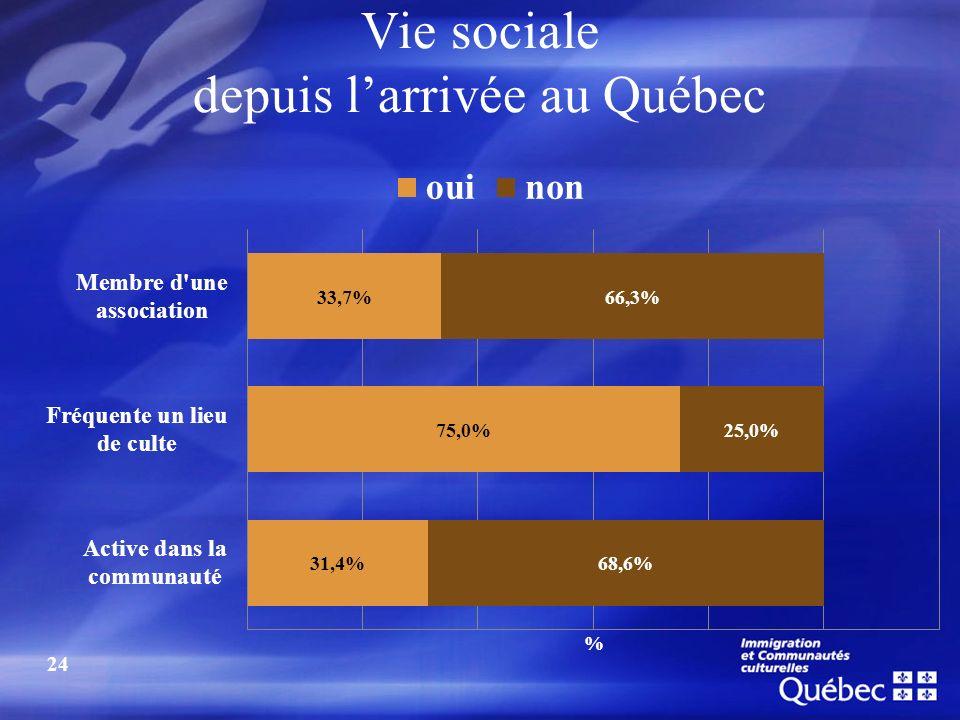 Vie sociale depuis larrivée au Québec 24