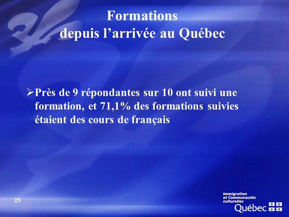 25 Près de 9 répondantes sur 10 ont suivi une formation, et 71,1% des formations suivies étaient des cours de français Formations depuis larrivée au Q