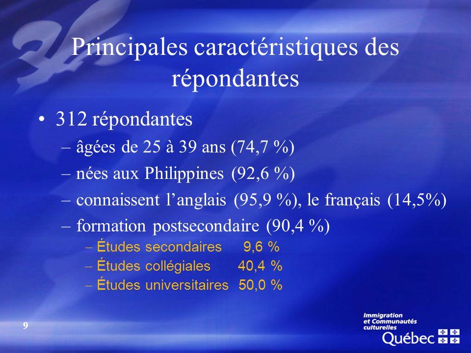 Principales caractéristiques des répondantes 312 répondantes –âgées de 25 à 39 ans (74,7 %) –nées aux Philippines (92,6 %) –connaissent langlais (95,9