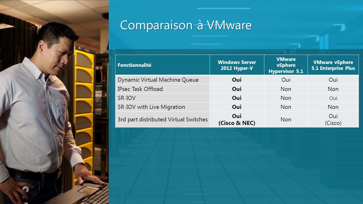Comparaison à VMware Fonctionnalité Windows Server 2012 Hyper-V VMware vSphere Hypervisor 5.1 VMware vSphere 5.1 Enterprise Plus Dynamic Virtual Machi