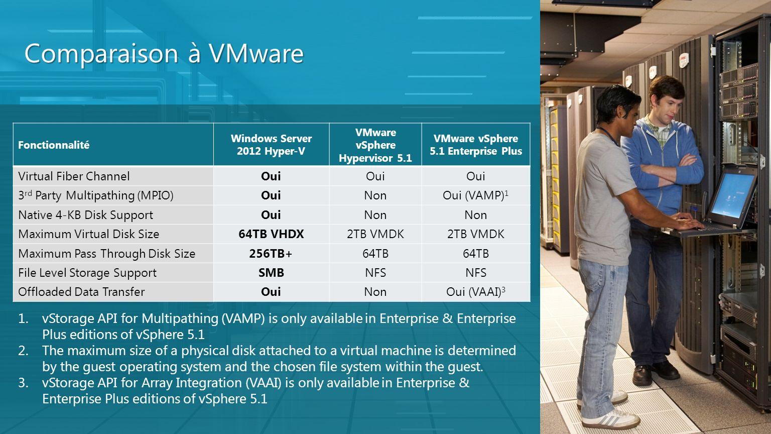 Comparaison à VMware Fonctionnalité Windows Server 2012 Hyper-V VMware vSphere Hypervisor 5.1 VMware vSphere 5.1 Enterprise Plus Virtual Fiber Channel