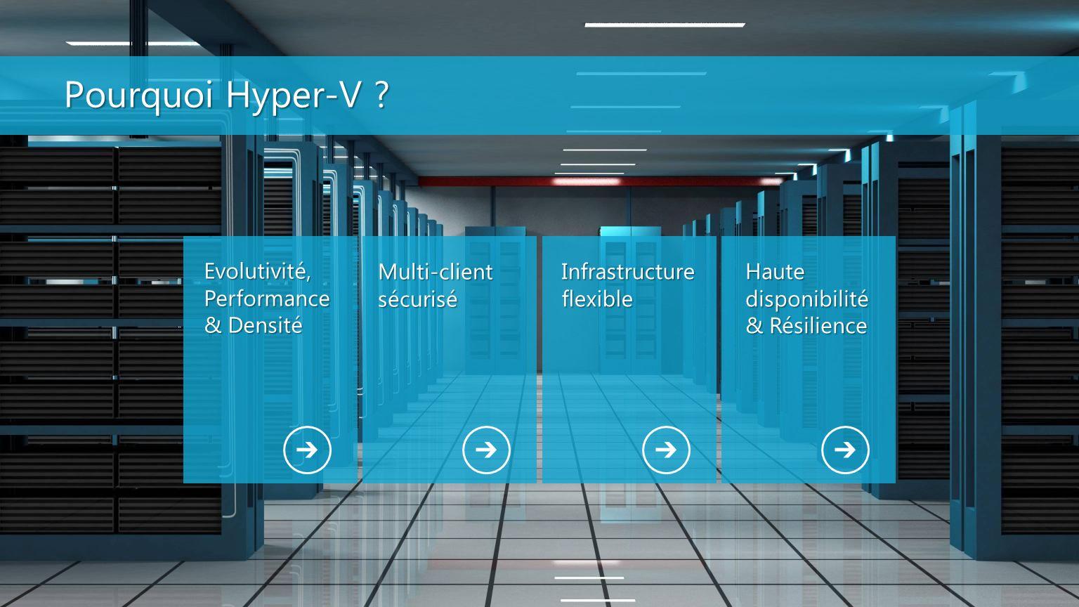 Pourquoi Hyper-V ? Evolutivité, Performance & Densité Multi-client sécurisé Infrastructure flexible Haute disponibilité & Résilience