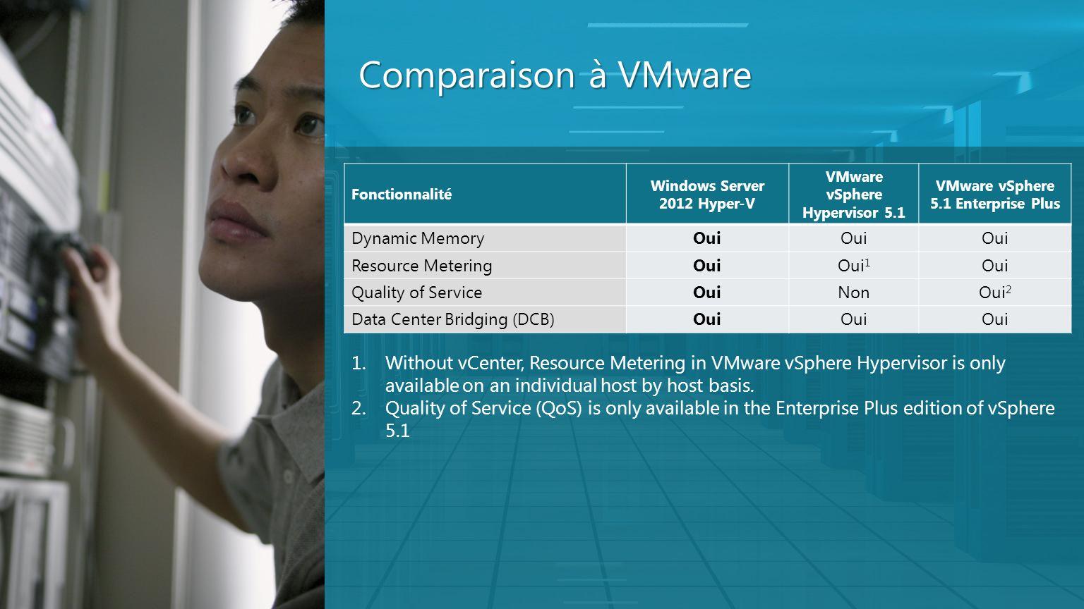 Comparaison à VMware Fonctionnalité Windows Server 2012 Hyper-V VMware vSphere Hypervisor 5.1 VMware vSphere 5.1 Enterprise Plus Dynamic MemoryOui Res