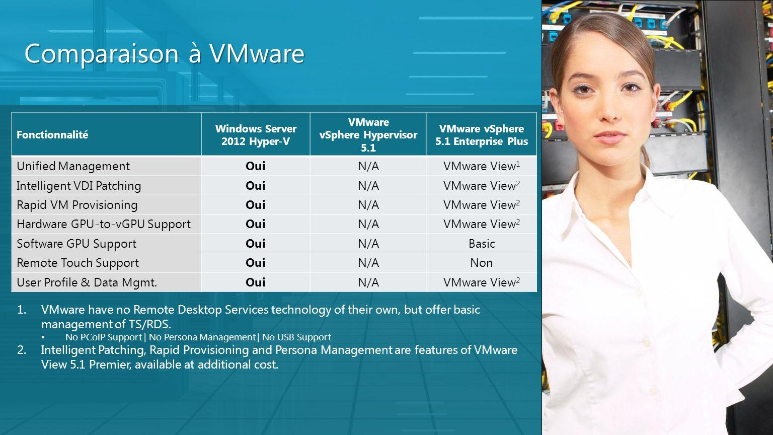 Comparaison à VMware Fonctionnalité Windows Server 2012 Hyper-V VMware vSphere Hypervisor 5.1 VMware vSphere 5.1 Enterprise Plus Unified ManagementOui