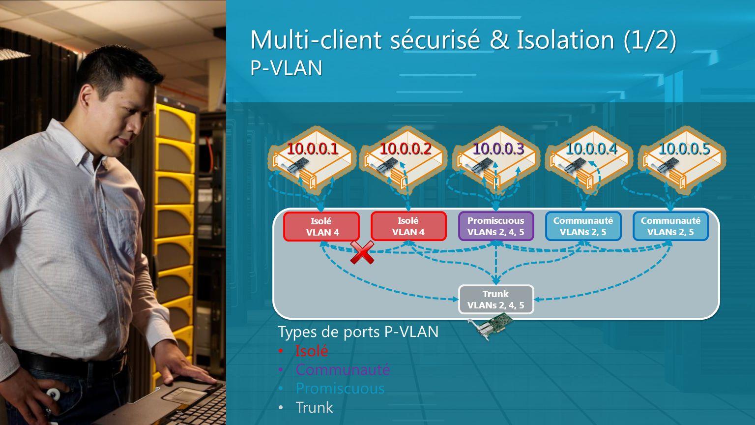 Multi-client sécurisé & Isolation (1/2) P-VLAN Promiscuous VLANs 2, 4, 5 Communauté VLANs 2, 5 Communauté VLANs 2, 5 Isolé VLAN 4 Isolé VLAN 4 Trunk V