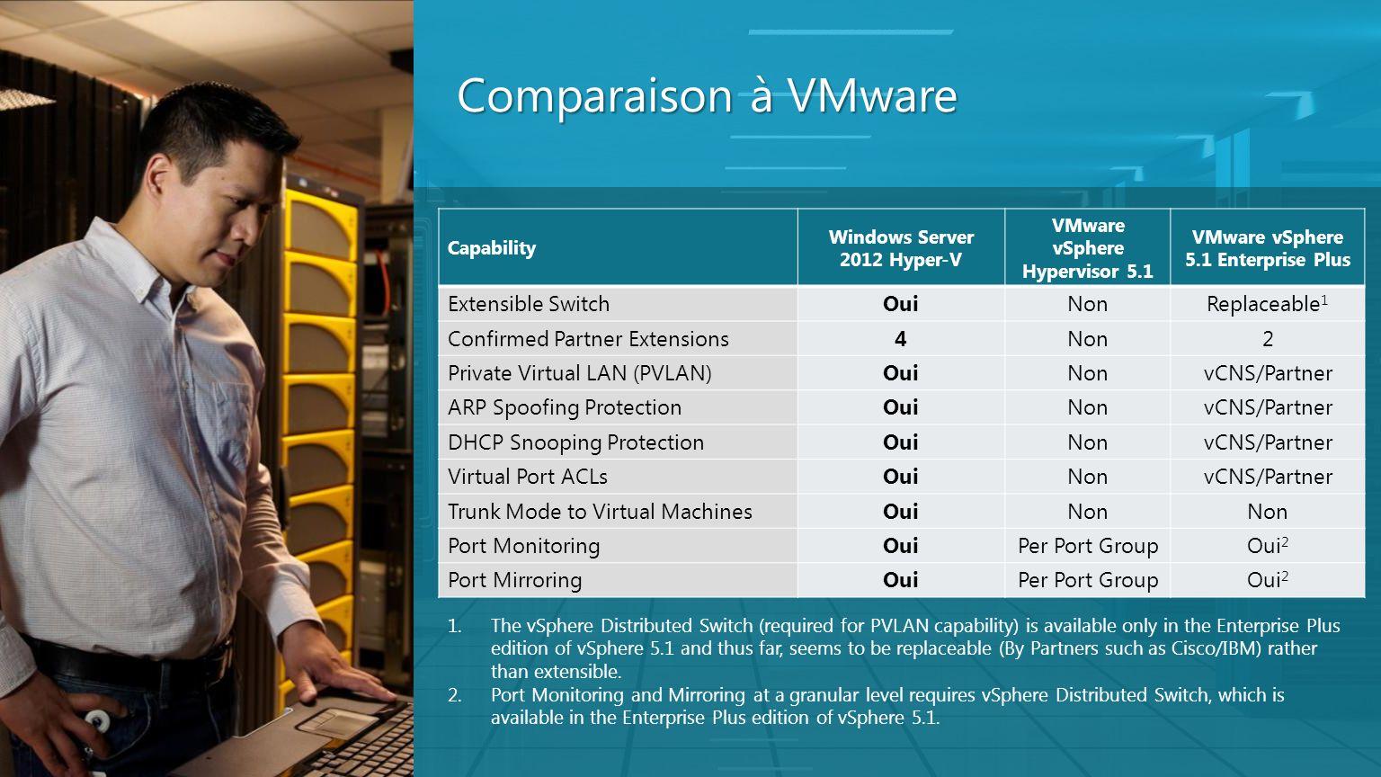 Comparaison à VMware Capability Windows Server 2012 Hyper-V VMware vSphere Hypervisor 5.1 VMware vSphere 5.1 Enterprise Plus Extensible SwitchOuiNonRe