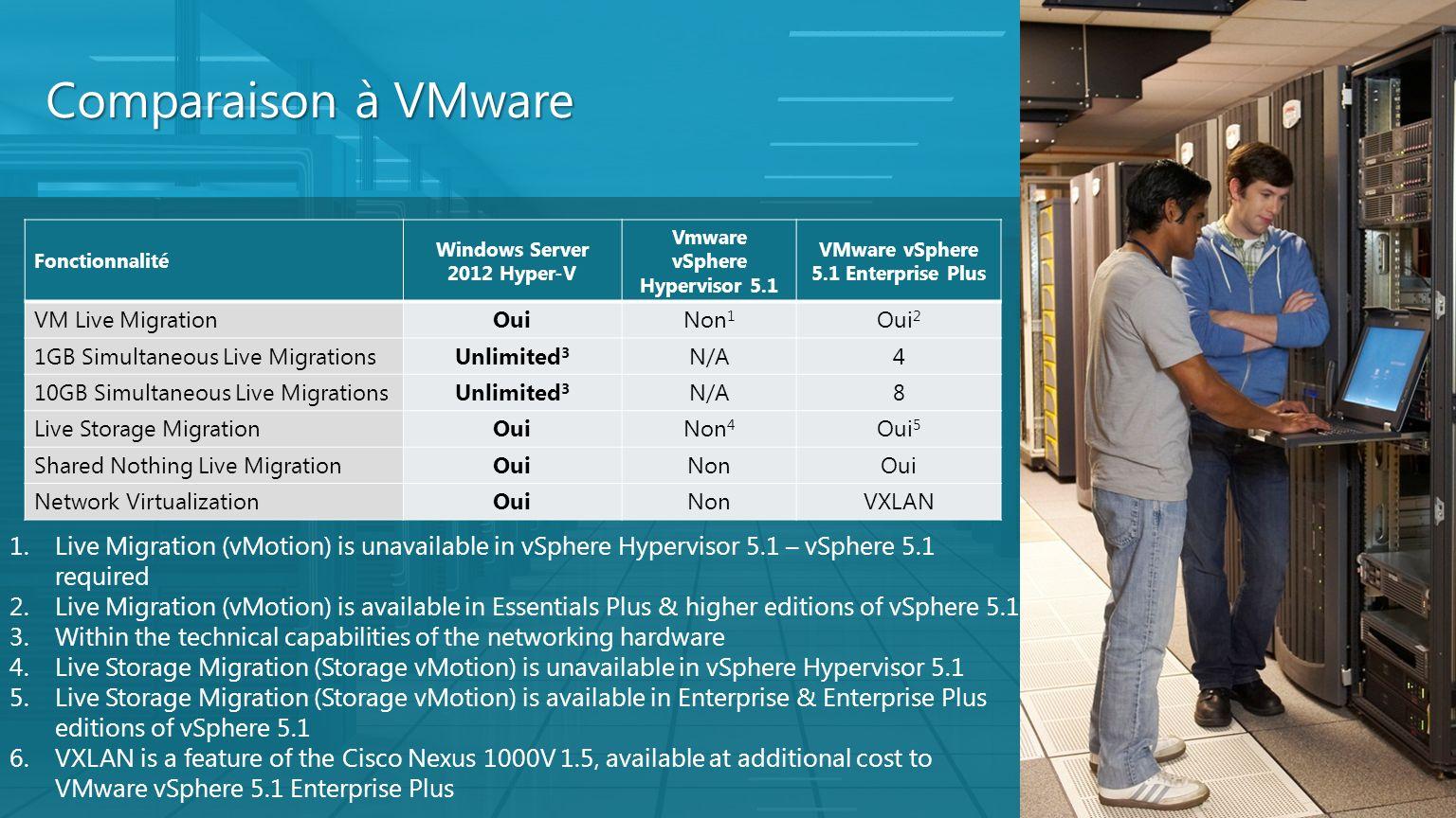 Comparaison à VMware Fonctionnalité Windows Server 2012 Hyper-V Vmware vSphere Hypervisor 5.1 VMware vSphere 5.1 Enterprise Plus VM Live MigrationOuiN