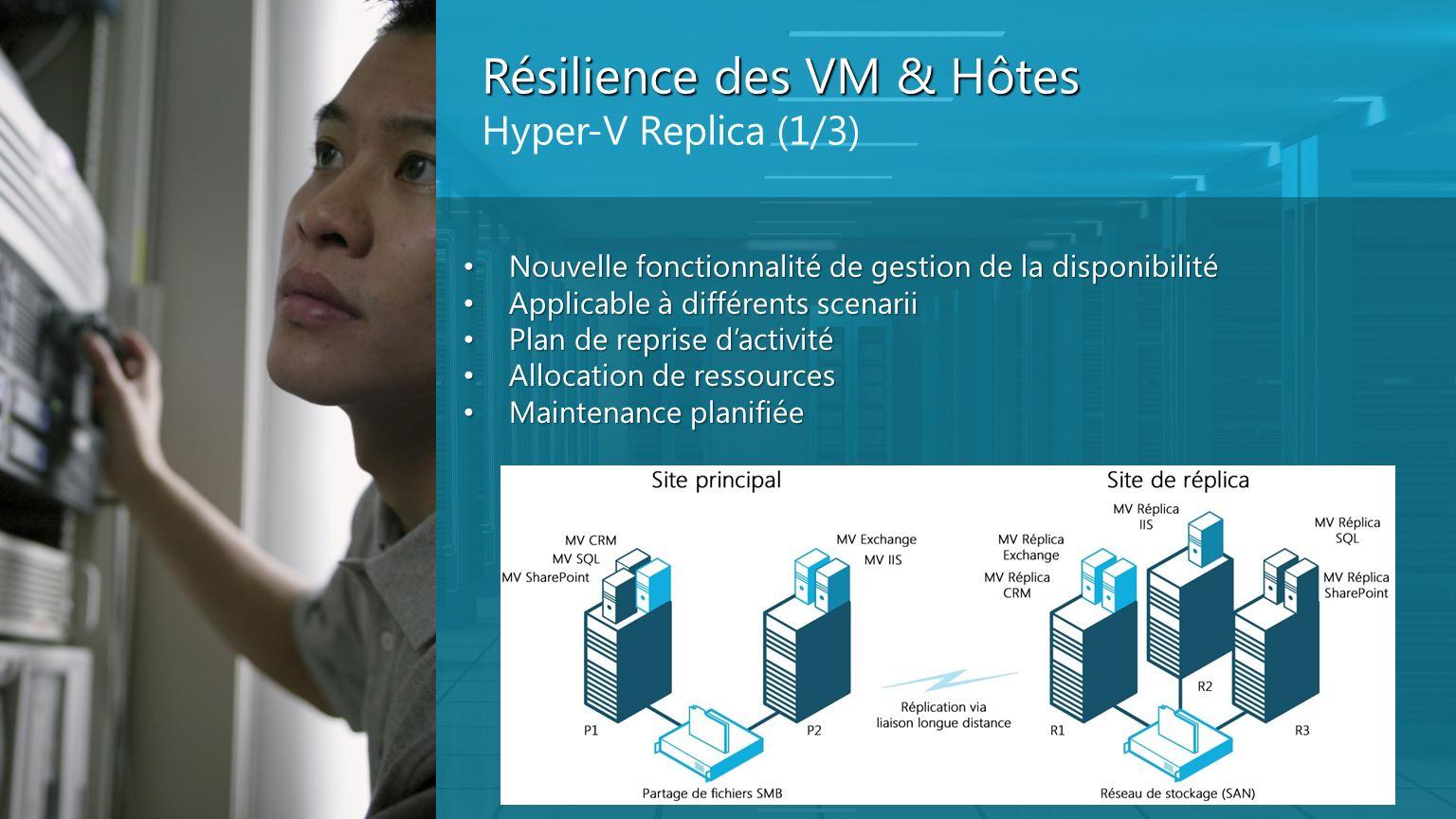 Résilience des VM & Hôtes Hyper-V Replica (1/3) Nouvelle fonctionnalité de gestion de la disponibilité Nouvelle fonctionnalité de gestion de la dispon