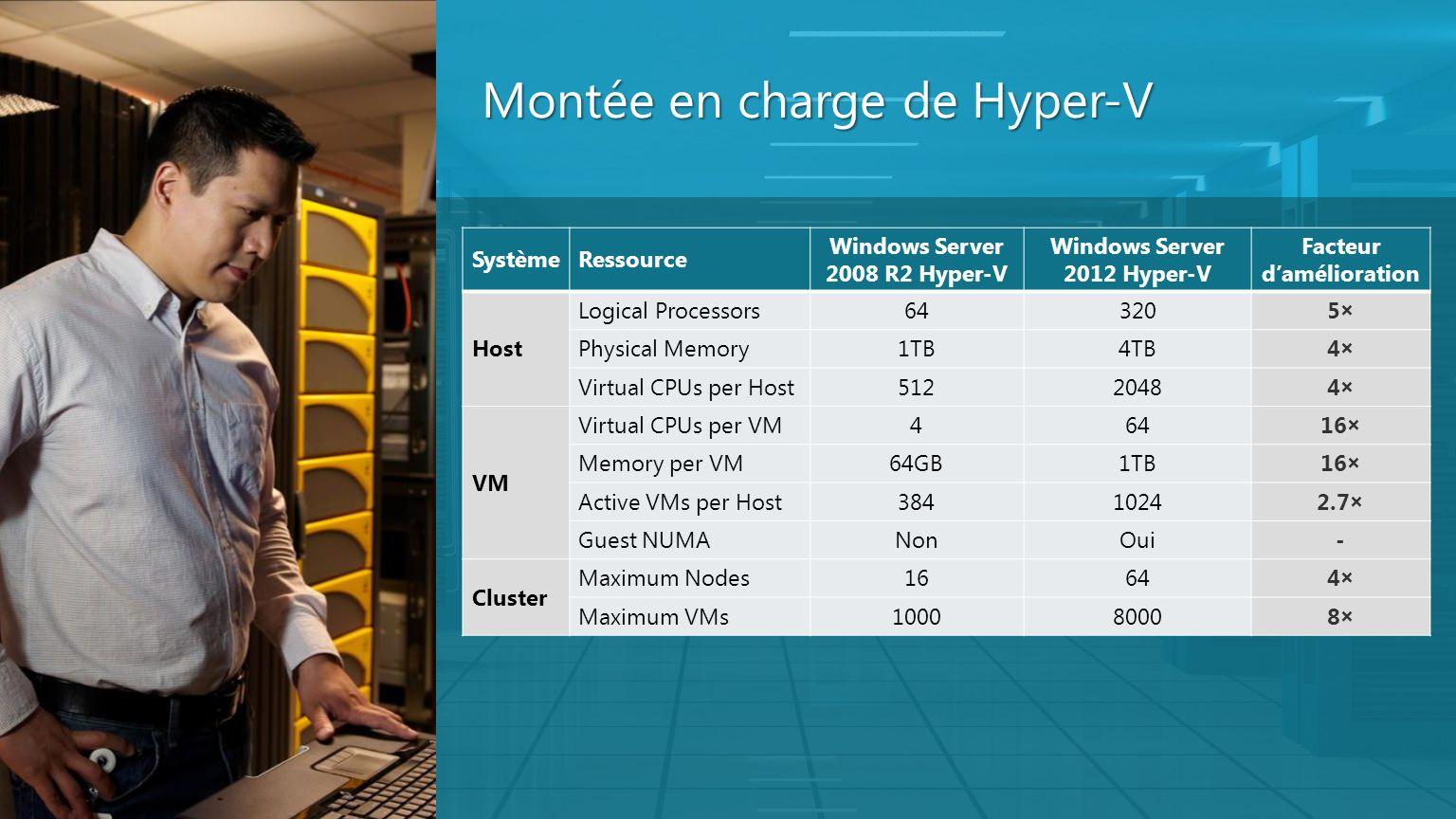 Montée en charge de Hyper-V SystèmeRessource Windows Server 2008 R2 Hyper-V Windows Server 2012 Hyper-V Facteur damélioration Host Logical Processors6