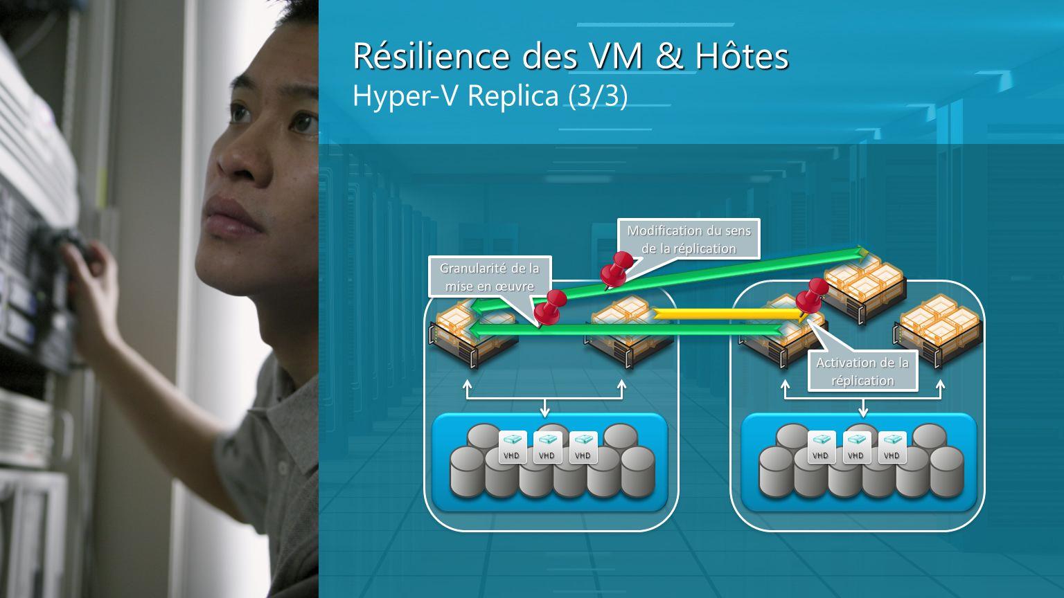 Résilience des VM & Hôtes Hyper-V Replica (3/3)VHD VHDVHD VHD VHDVHD