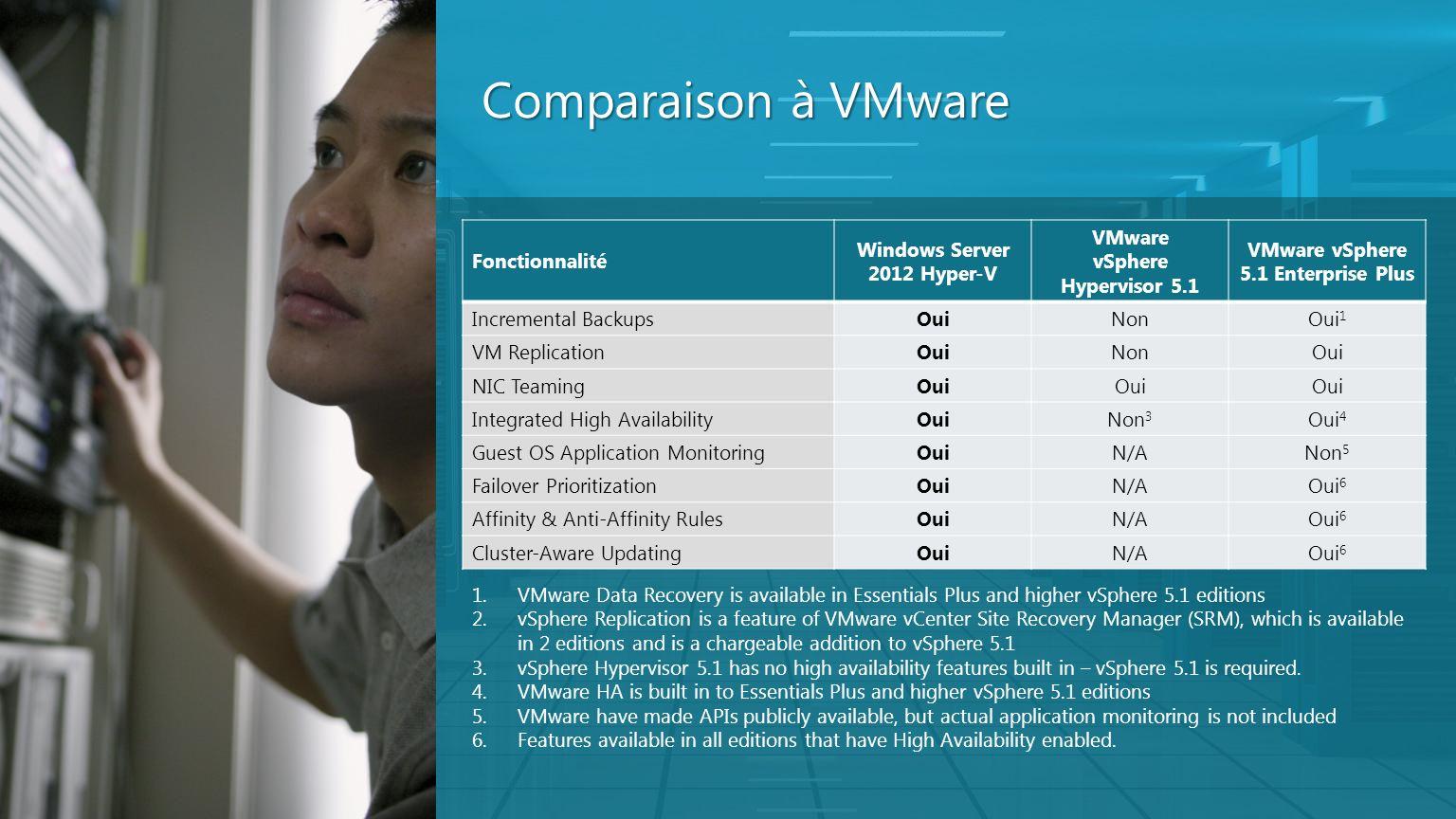Comparaison à VMware Fonctionnalité Windows Server 2012 Hyper-V VMware vSphere Hypervisor 5.1 VMware vSphere 5.1 Enterprise Plus Incremental BackupsOu