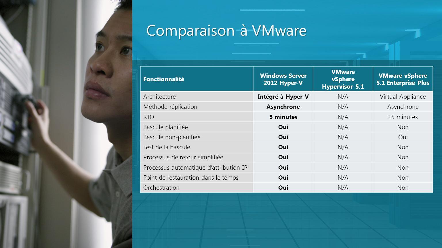Comparaison à VMware Fonctionnalité Windows Server 2012 Hyper-V VMware vSphere Hypervisor 5.1 VMware vSphere 5.1 Enterprise Plus ArchitectureIntégré à