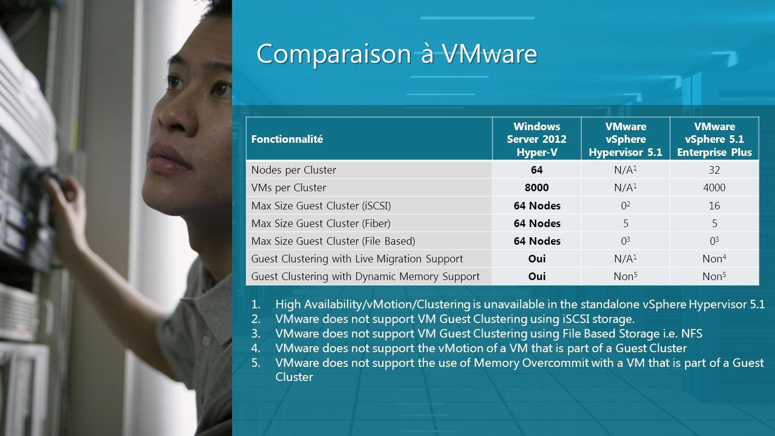 Comparaison à VMware Fonctionnalité Windows Server 2012 Hyper-V VMware vSphere Hypervisor 5.1 VMware vSphere 5.1 Enterprise Plus Nodes per Cluster64N/