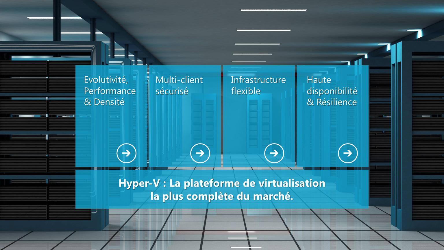 Evolutivité, Performance & Densité Multi-client sécurisé Infrastructure flexible Haute disponibilité & Résilience Hyper-V : La plateforme de virtualis