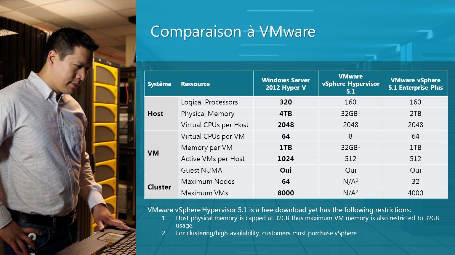 Comparaison à VMware SystèmeRessource Windows Server 2012 Hyper-V VMware vSphere Hypervisor 5.1 VMware vSphere 5.1 Enterprise Plus Host Logical Proces