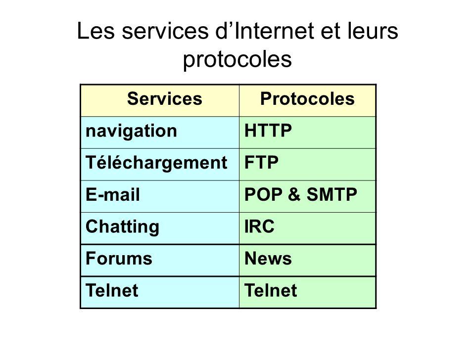 Les services dInternet