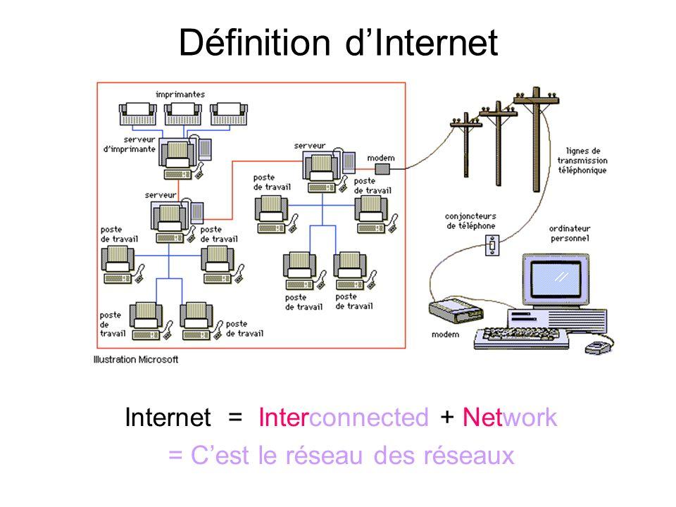 LE RESEAU Rappel Le réseau est un ensemble dordinateurs et de périphériques (ex : imprimantes, scanner, etc.) liés entre eux par des moyens de transmi