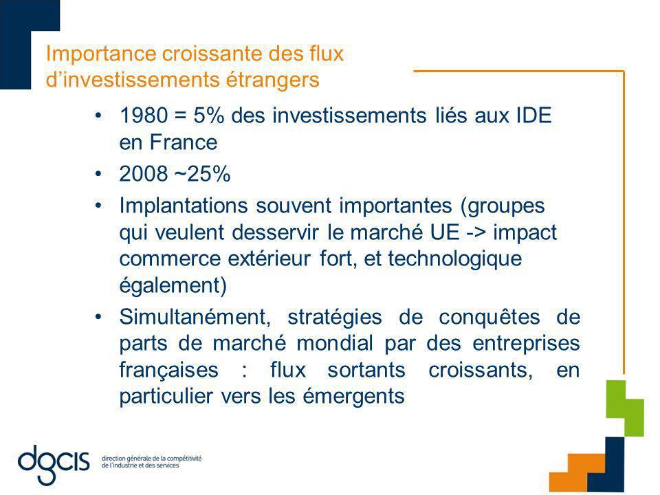 Importance croissante des flux dinvestissements étrangers 1980 = 5% des investissements liés aux IDE en France 2008 ~25% Implantations souvent importa
