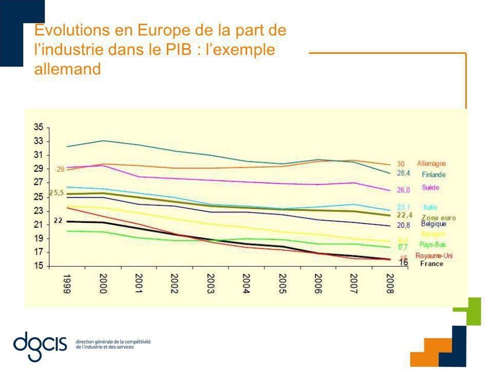 Evolutions en Europe de la part de lindustrie dans le PIB : lexemple allemand