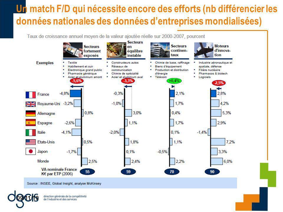 09/11/10 Un match F/D qui nécessite encore des efforts (nb différencier les données nationales des données dentreprises mondialisées)
