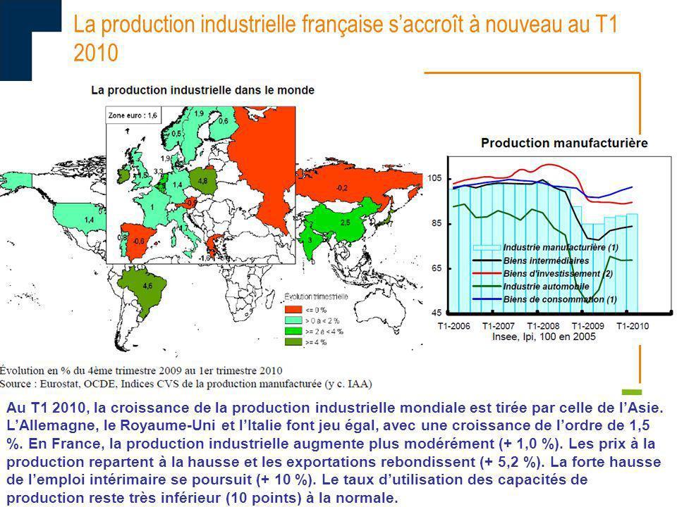 La production industrielle française saccroît à nouveau au T1 2010 Au T1 2010, la croissance de la production industrielle mondiale est tirée par cell