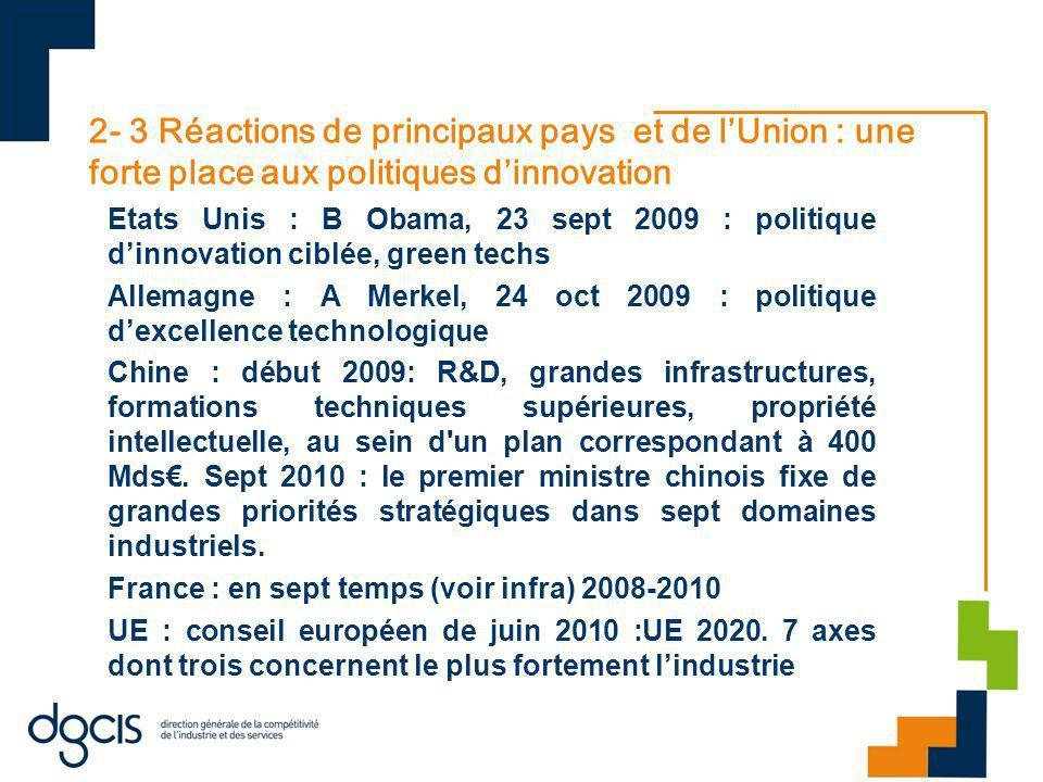 2- 3 Réactions de principaux pays et de lUnion : une forte place aux politiques dinnovation Etats Unis : B Obama, 23 sept 2009 : politique dinnovation