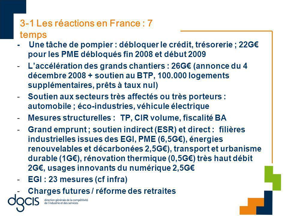 3-1 Les réactions en France : 7 temps - Une tâche de pompier : débloquer le crédit, trésorerie ; 22G pour les PME débloqués fin 2008 et début 2009 -Laccélération des grands chantiers : 26G (annonce du 4 décembre 2008 + soutien au BTP, 100.000 logements supplémentaires, prêts à taux nul) -Soutien aux secteurs très affectés ou très porteurs : automobile ; éco-industries, véhicule électrique -Mesures structurelles : TP, CIR volume, fiscalité BA -Grand emprunt ; soutien indirect (ESR) et direct : filières industrielles issues des EGI, PME (6,5G), énergies renouvelables et décarbonées 2,5G), transport et urbanisme durable (1G), rénovation thermique (0,5G) très haut débit 2G, usages innovants du numérique 2,5G -EGI : 23 mesures (cf infra) -Charges futures / réforme des retraites