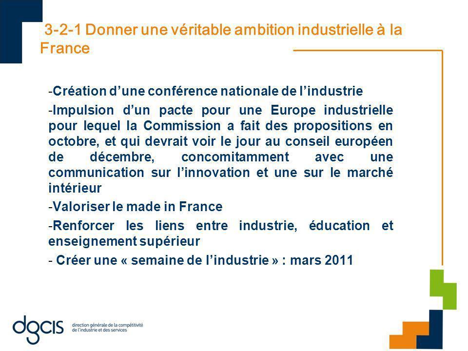 3-2-1 Donner une véritable ambition industrielle à la France -Création dune conférence nationale de lindustrie -Impulsion dun pacte pour une Europe in