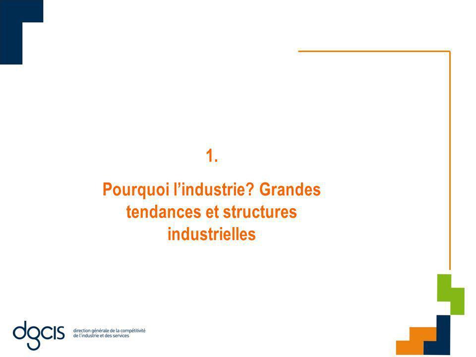 1. Pourquoi lindustrie? Grandes tendances et structures industrielles