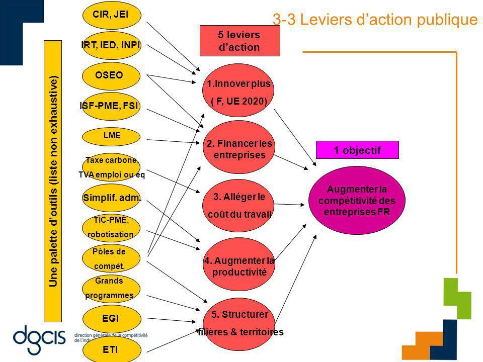 3-3 Leviers daction publique Augmenter la compétitivité des entreprises FR 1.Innover plus ( F, UE 2020) 2. Financer les entreprises 3. Alléger le coût