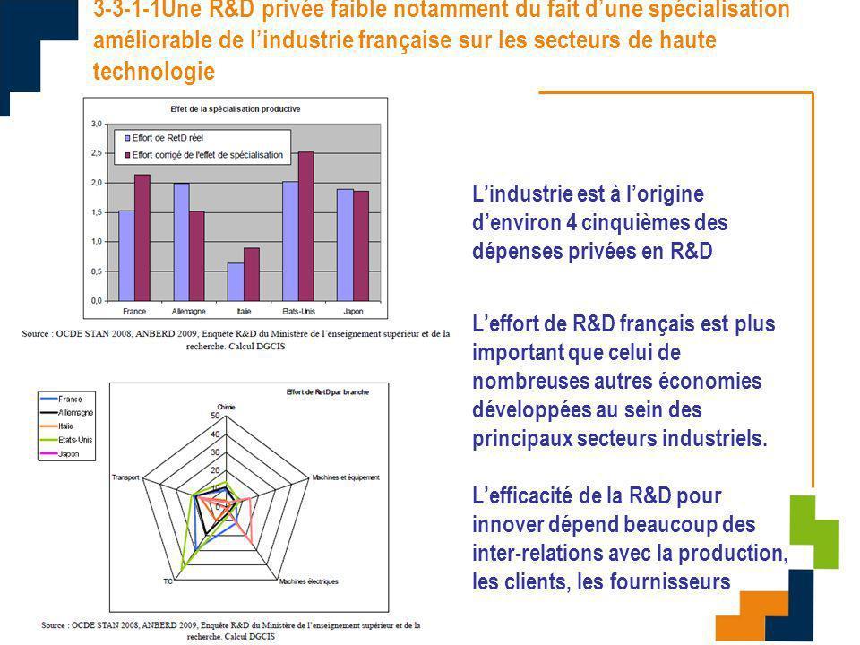 09/11/10 3-3-1-1Une R&D privée faible notamment du fait dune spécialisation améliorable de lindustrie française sur les secteurs de haute technologie Lindustrie est à lorigine denviron 4 cinquièmes des dépenses privées en R&D Leffort de R&D français est plus important que celui de nombreuses autres économies développées au sein des principaux secteurs industriels.