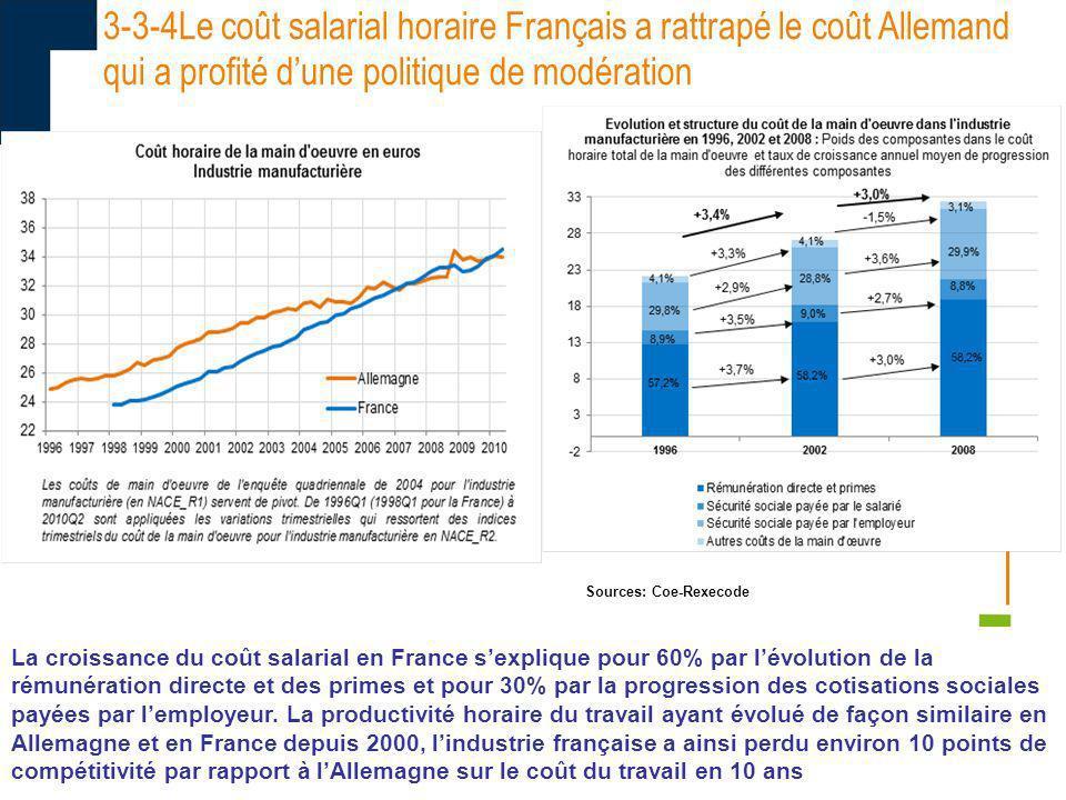 09/11/10 3-3-4Le coût salarial horaire Français a rattrapé le coût Allemand qui a profité dune politique de modération 34 La croissance du coût salari