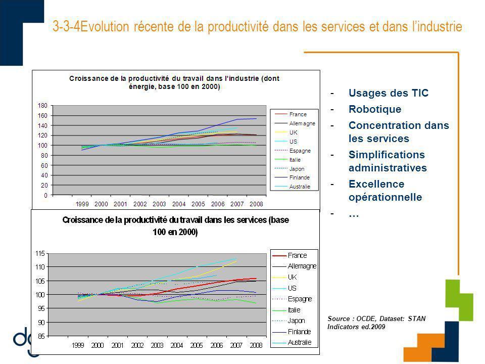 3-3-4Evolution récente de la productivité dans les services et dans lindustrie Source : OCDE, Dataset: STAN Indicators ed.2009 -Usages des TIC -Robotique -Concentration dans les services -Simplifications administratives -Excellence opérationnelle -…